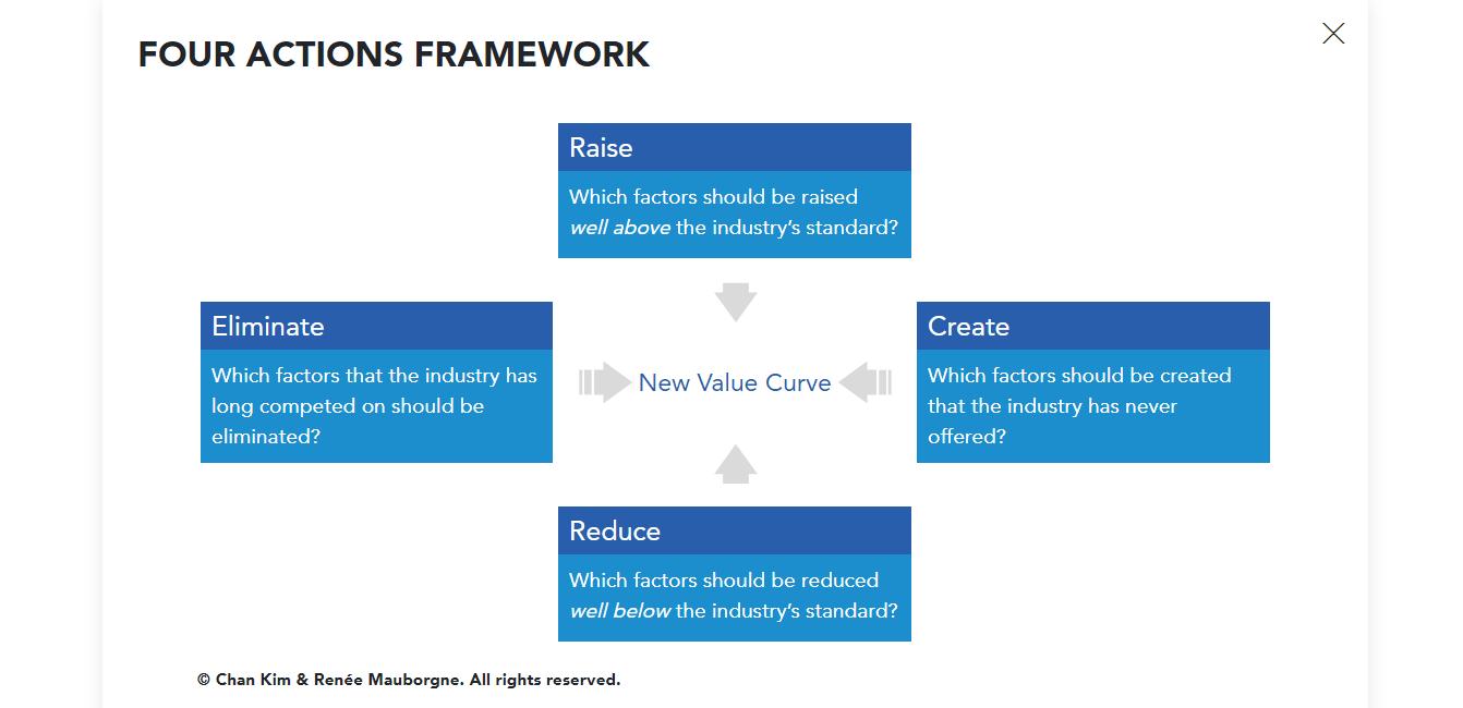 blue-ocean-strategy-four-actions-framework-min