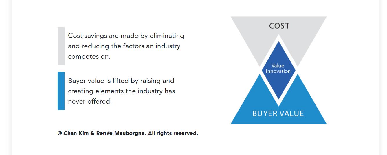 blue-ocean-strategy-value-innovation