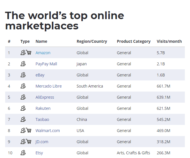 top-10-global-ecommerce-retailers-min