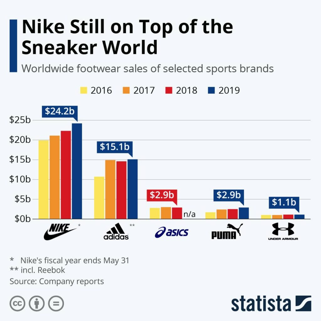 the story behind the brand nike2