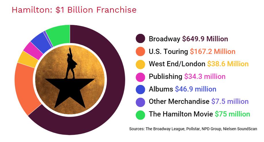 hamilton-musical-revenue-stats-min