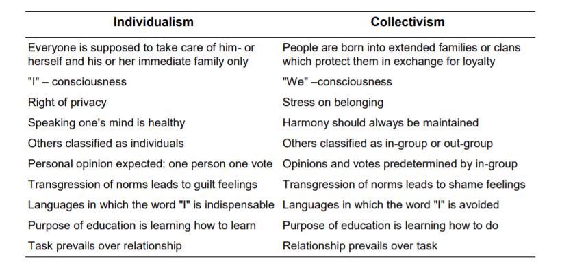 hofstede's cultural dimensions theory individualism