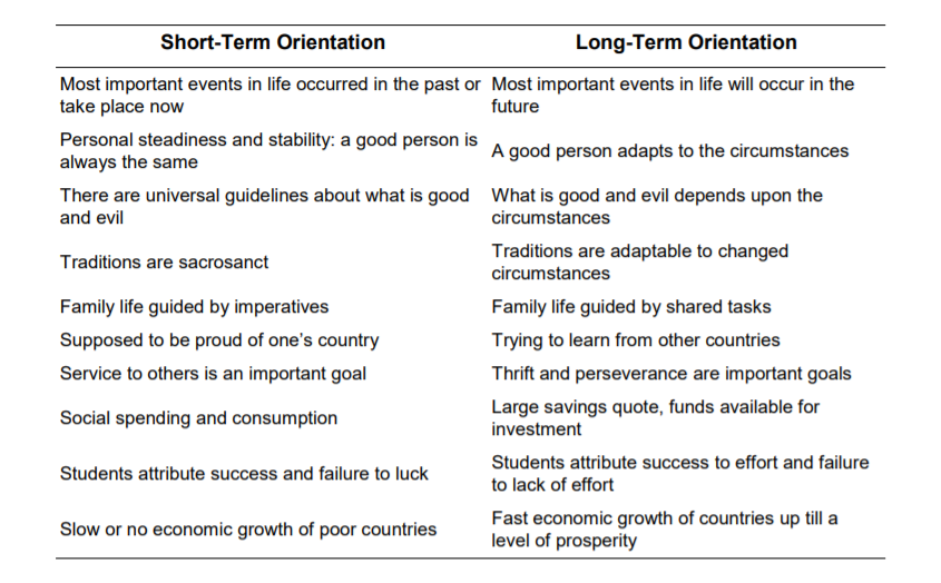 hofstede's cultural dimensions theory short-term orientation