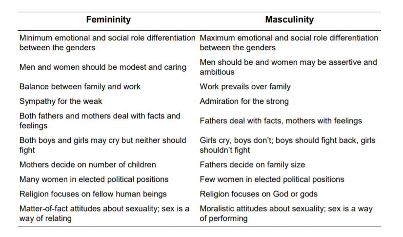 hofstede's cultural dimensions theory masculinity