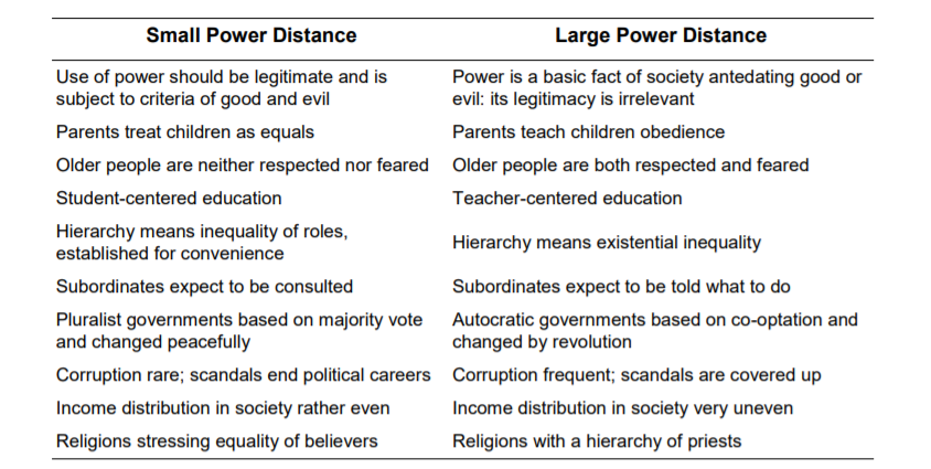 hofstede cultural dimension power distance