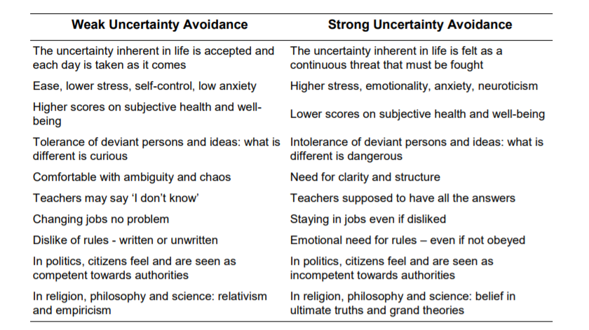 hofstede's cultural dimensions theory uncertainty avoidance