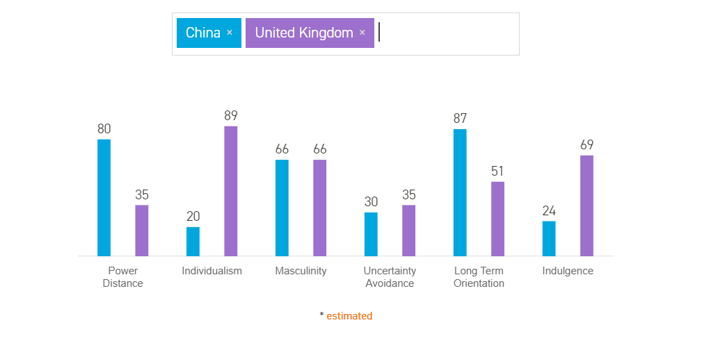 hofstede's cultural dimensions theory china uk comparison