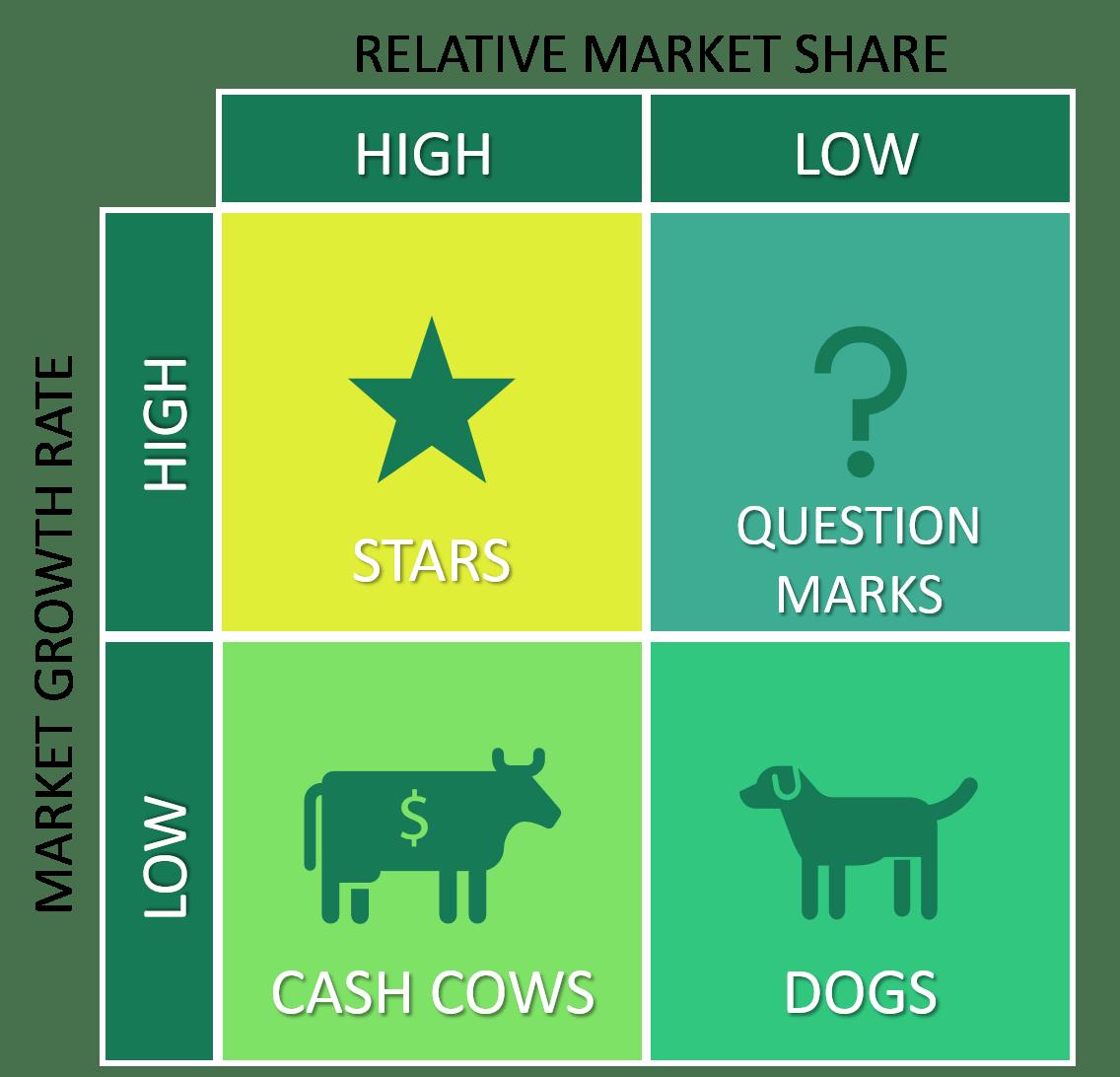 BCG-Matrix-four-quadrants