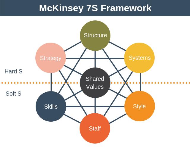 McKinsey-7S-Framework-model