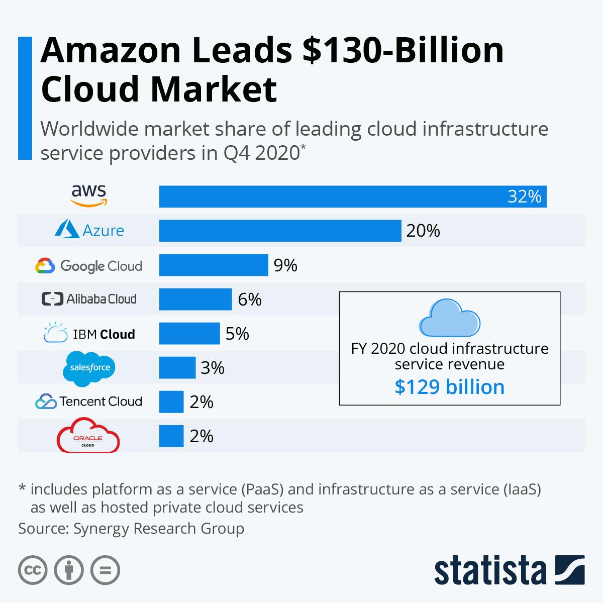 amazon-leads-cloud-market