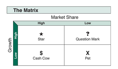 bcg-growth-share-matrix