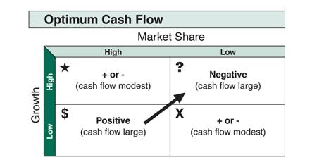 bcg-growth-share-matrix2