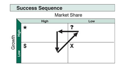 bcg-growth-share-matrix3