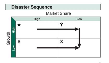 bcg-growth-share-matrix4