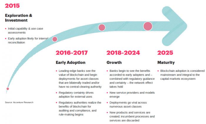 blockchain-adoption-timeline-min