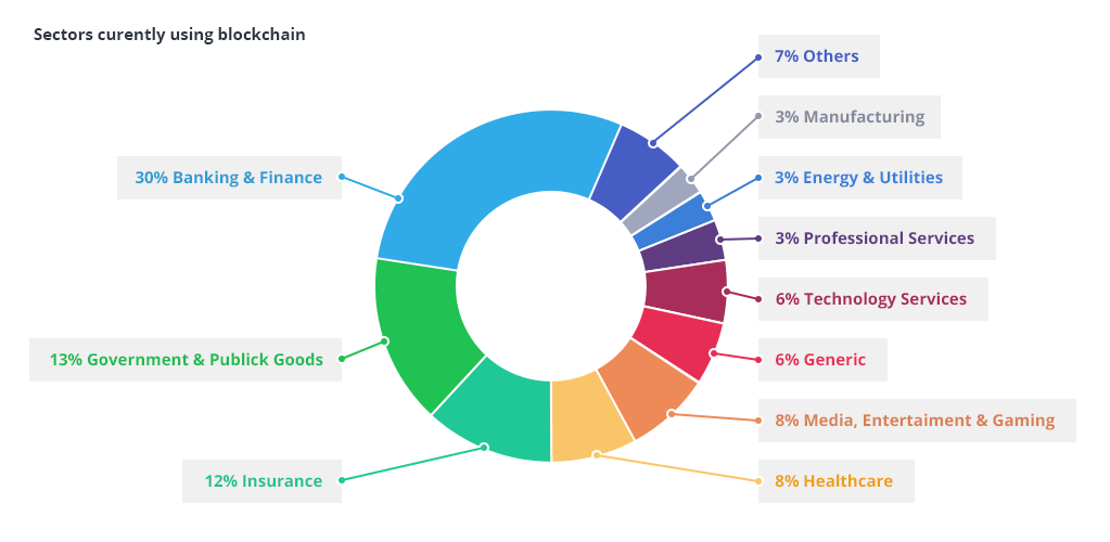 blockchain-applications-min