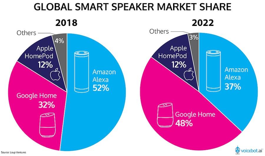 global-smart-speaker-market-share