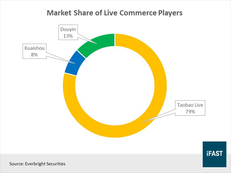 live-commerce-market-share
