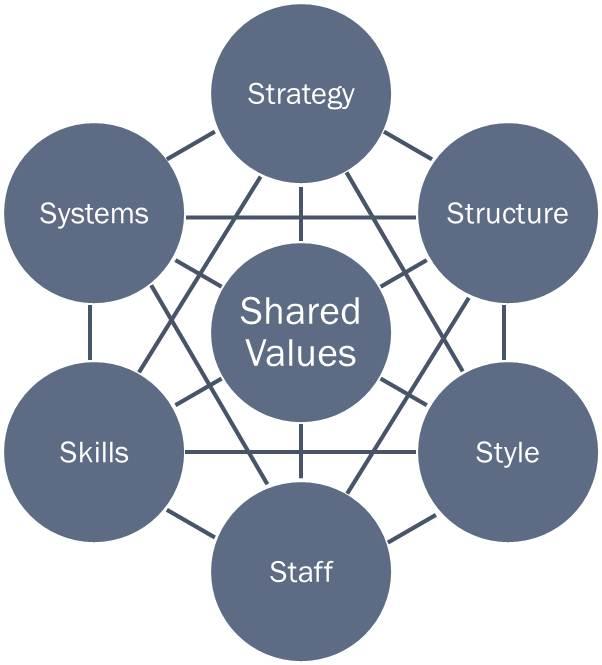 mckinsey-7s-model-business-framework