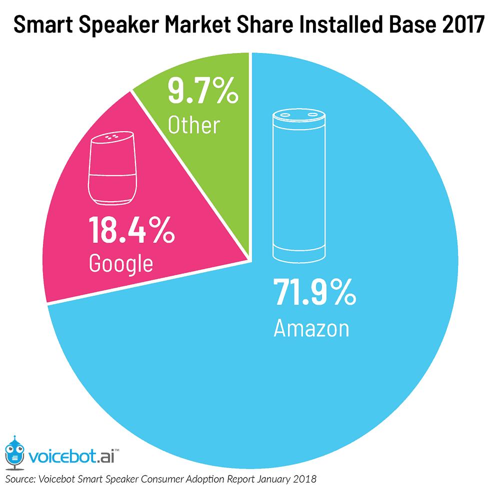 smart-speaker-market-share-2017