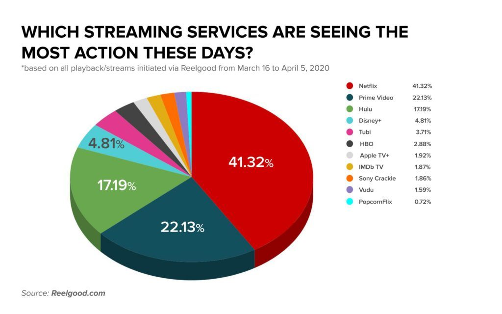 video-streaming-market-share