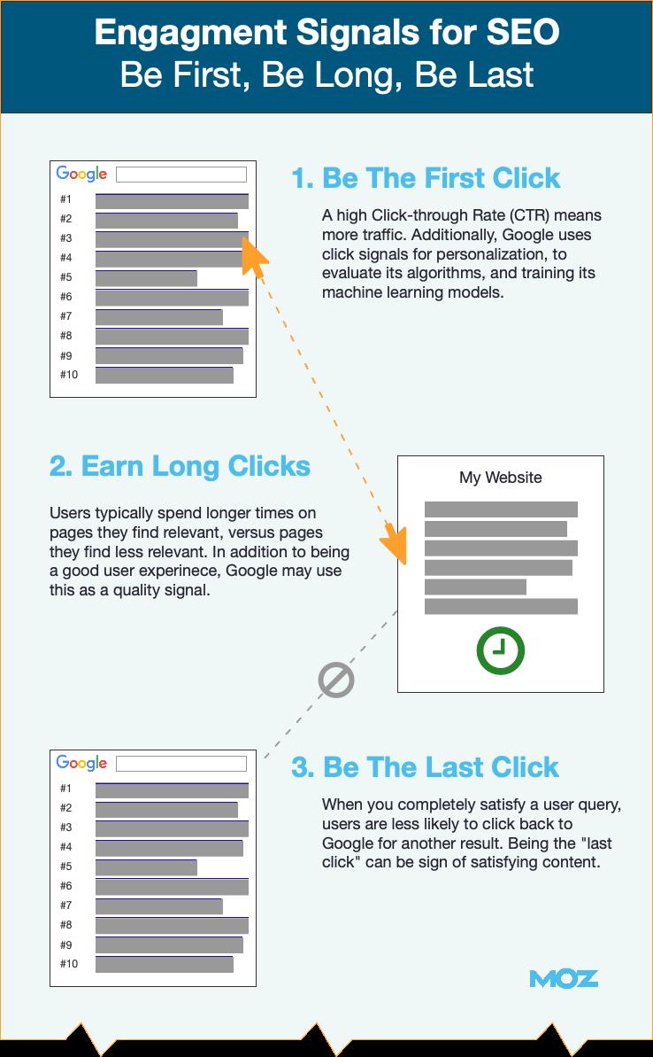 First-Longest-Last-click-engagement-metrics-seo