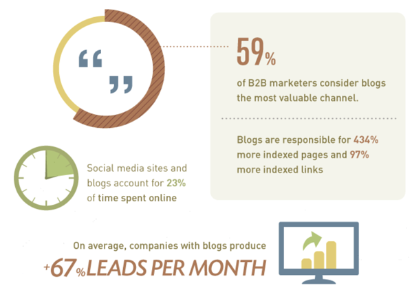 companies-that-blog-generate-more-leads